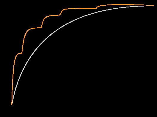 curve-2